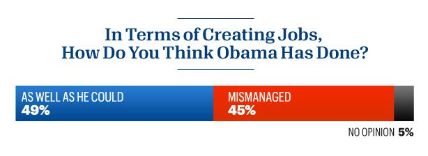 Forty-five percent of Americans say Obama failed on jobs, Esquire/Yahoo News poll finds