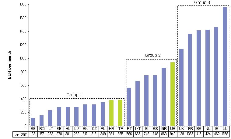 salário por grupo Europa