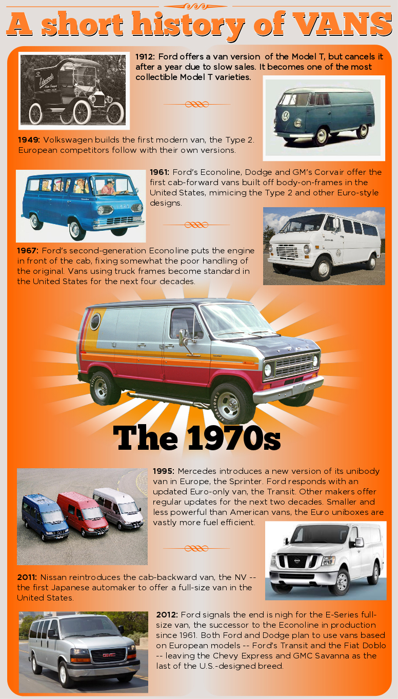 1996 Ford Econoline Van Manual