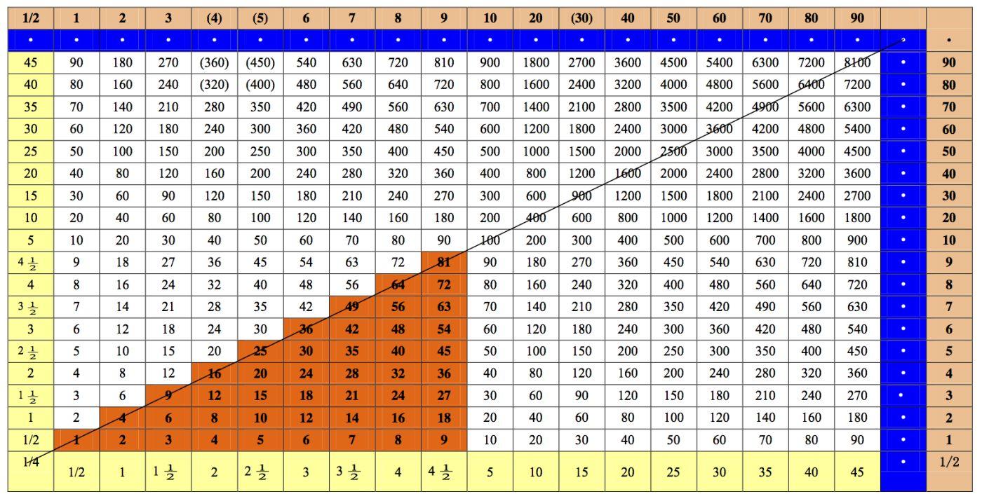 worksheet 14 Times Table similiar multiples of 16 chart keywords un rompecabezas de 2300 esconde una tabla multiple charts for multiplication